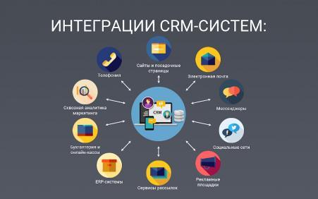 Как работать с Perfectum CRM?